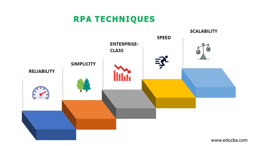 RPA Techniques