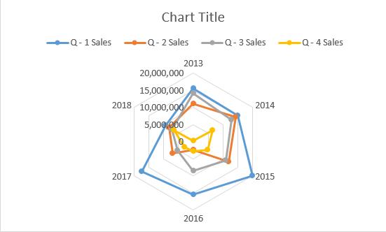 Radar chart in Excel 1-7