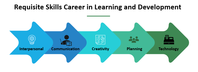 Requisite Skills Career in Learning and Development