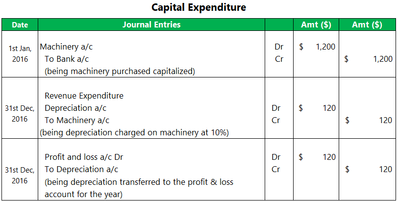 Revenue Expenditure-1