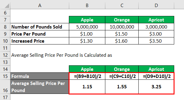 Calculation of Average Selling Price-2.2