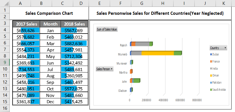 Sales diiferent table