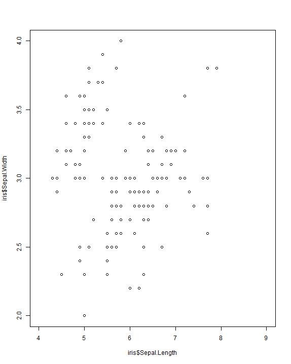 Scatterplot in R- Example 1