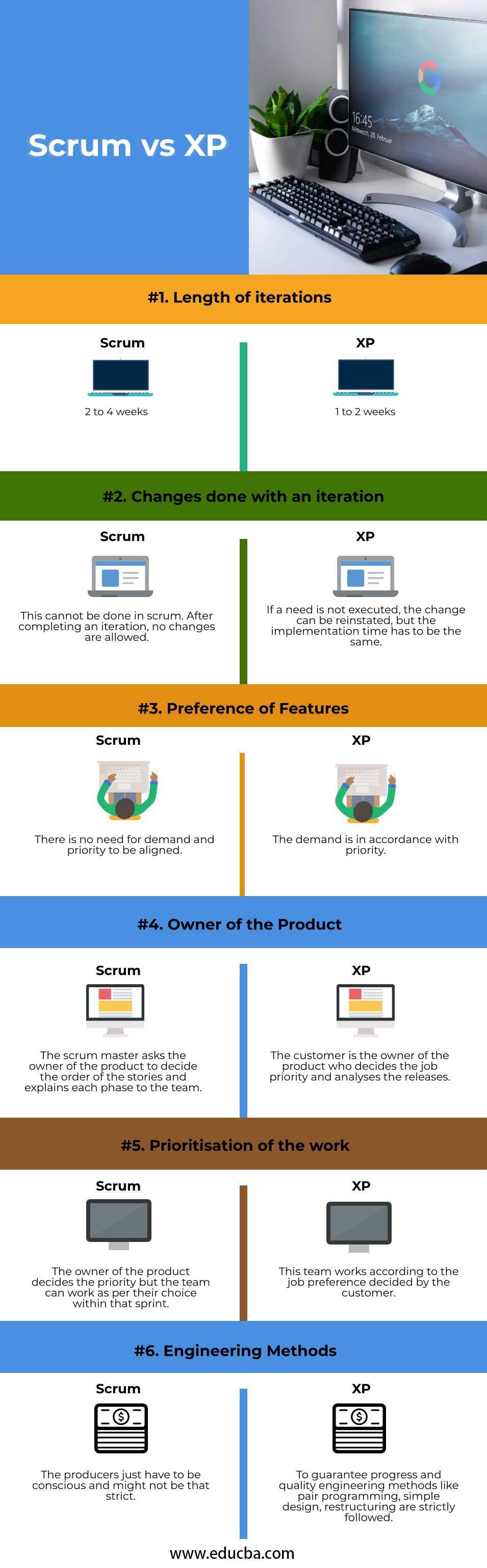 Scrum-vs-XP-info
