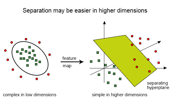 Separation in Higher Dimensions