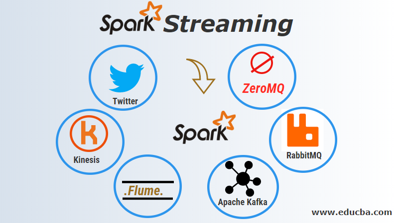 Spark Streaming | Comprehensive Guide to Spark Streaming
