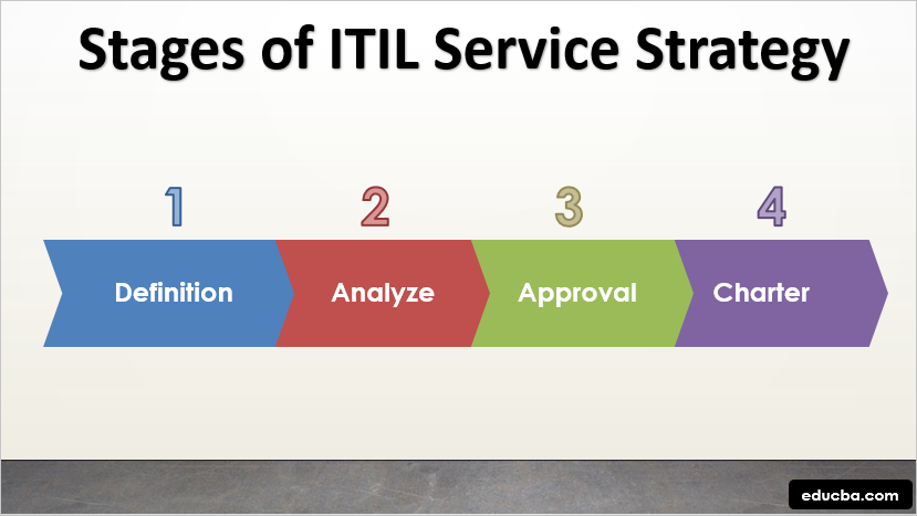 Stages of ITIL Service Strategy