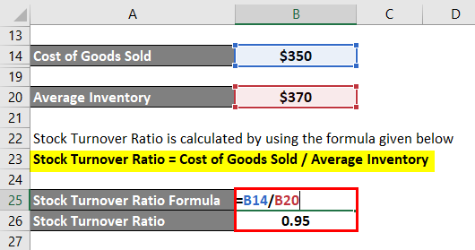 Stock Turnover Ratio-1.4