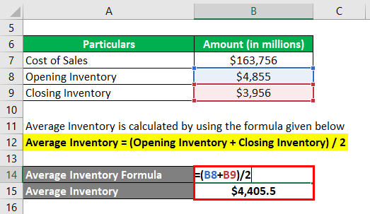Stock Turnover Ratio-2.2