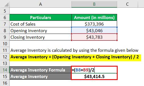 Average Inventory -3.2