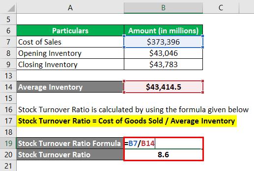 Stock Turnover Ratio-3.3