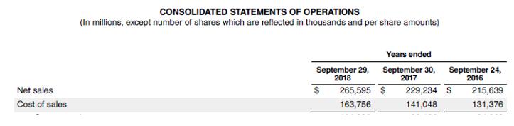 Stock Turnover Ratio-4.1