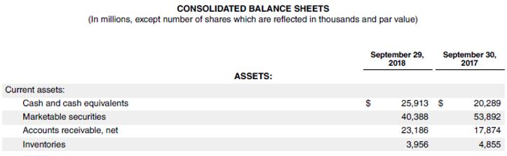 Stock Turnover Ratio-4.2