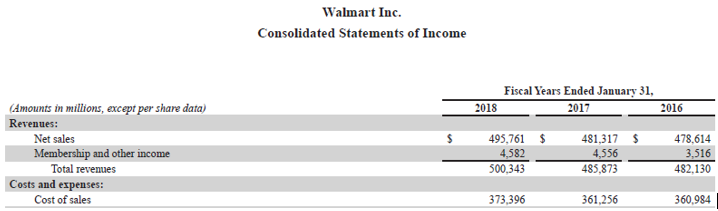 Stock Turnover Ratio-4.3