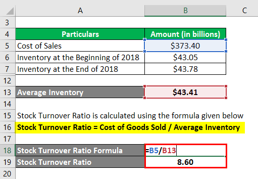 Stock Turnover Ratio Formula-2.3