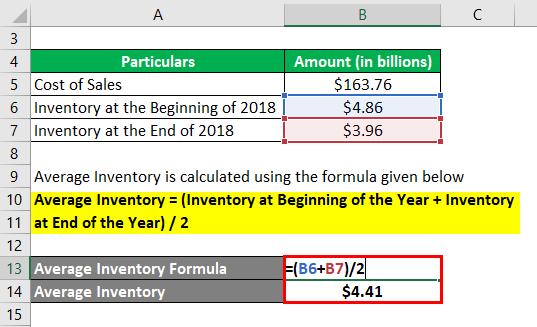 Stock Turnover Ratio Formula-3.2