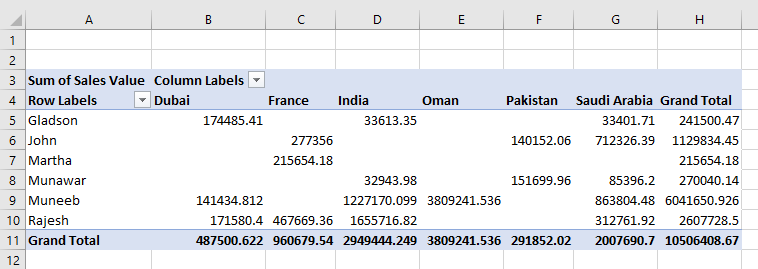 Sum of sales pivot table