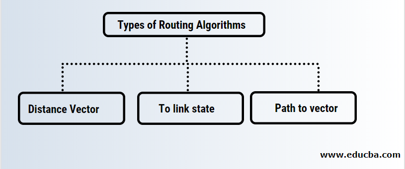 Types of Routing Algorithms