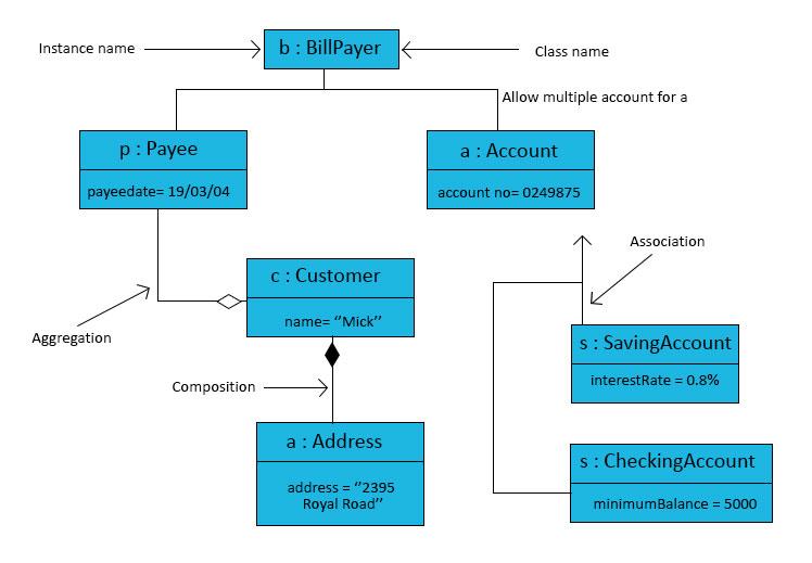 UML Object Diagram | Comprehensive Guide to UML Object Diagram