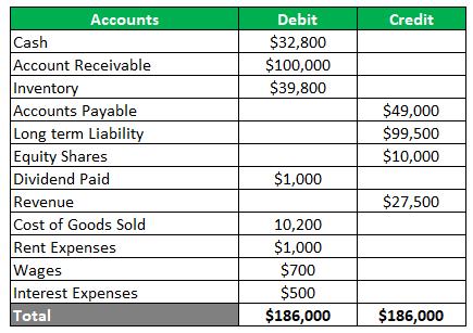Unadjusted Trial Balance-1.1