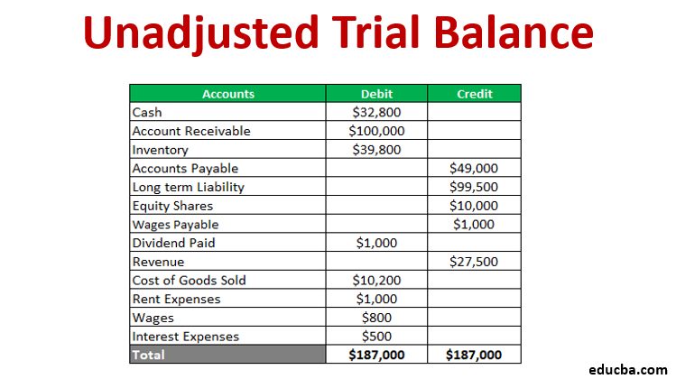 Unadjusted Trial Balance Format Uses Steps And Example