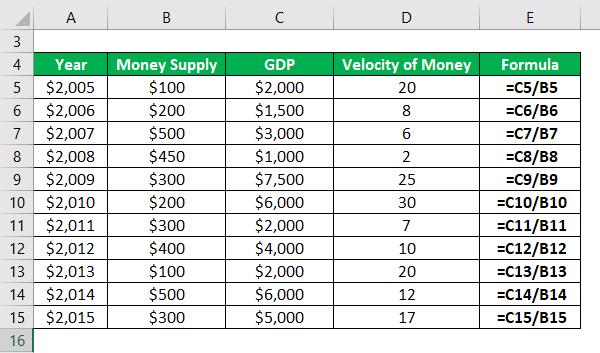 Velocity of MoneyFormula-2.2