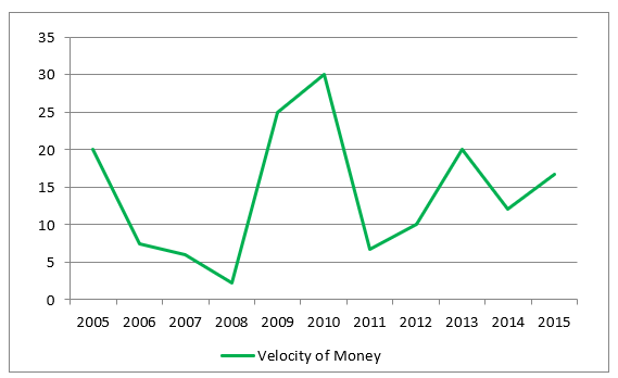 Velocity of MoneyFormula-2.3