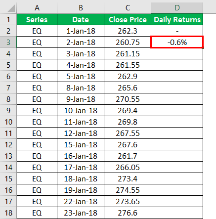 Result of Daily Returns