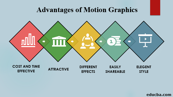 advantages of motion graphics