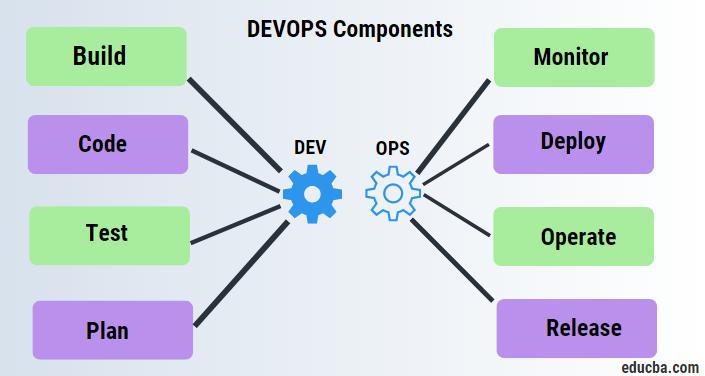 devops components