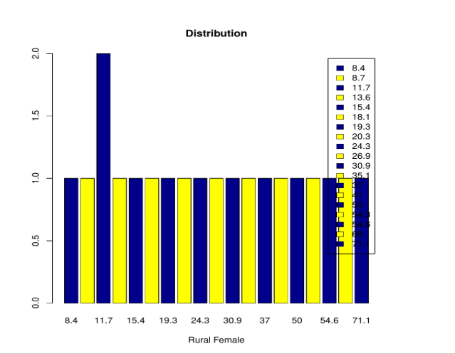 Bar Charts in R - distribution bar
