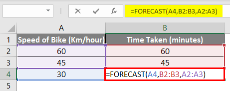 forecast linear interpolation in excel 1-5