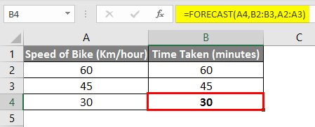 forecast linear interpolation in excel 1-6