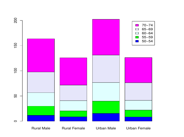 Bar Charts in R - groupbar false