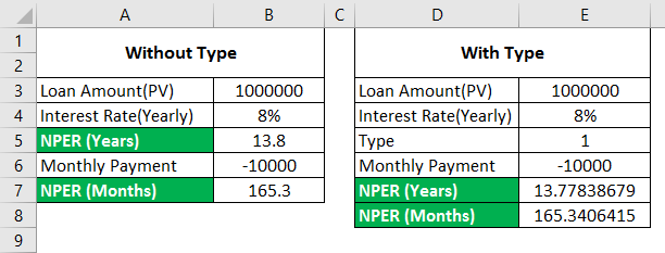 NPER function in Excel 2-6