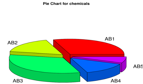 chart for chemicals