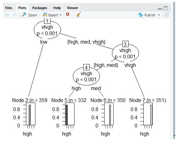 plots using ctree