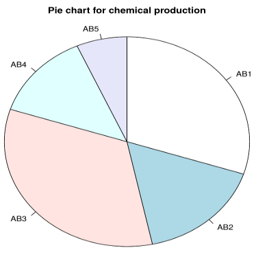 simple pie chart 02