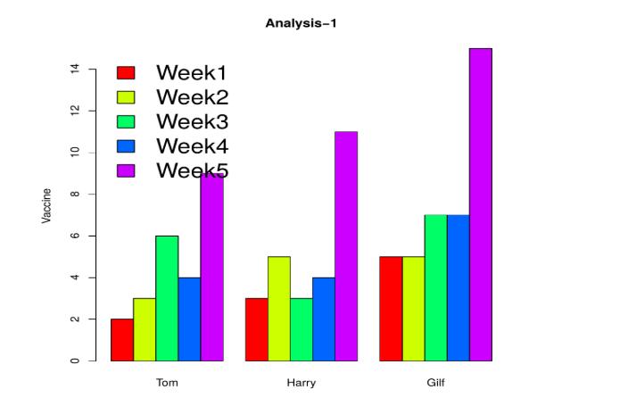 week chart