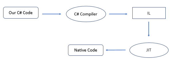 c# compilers