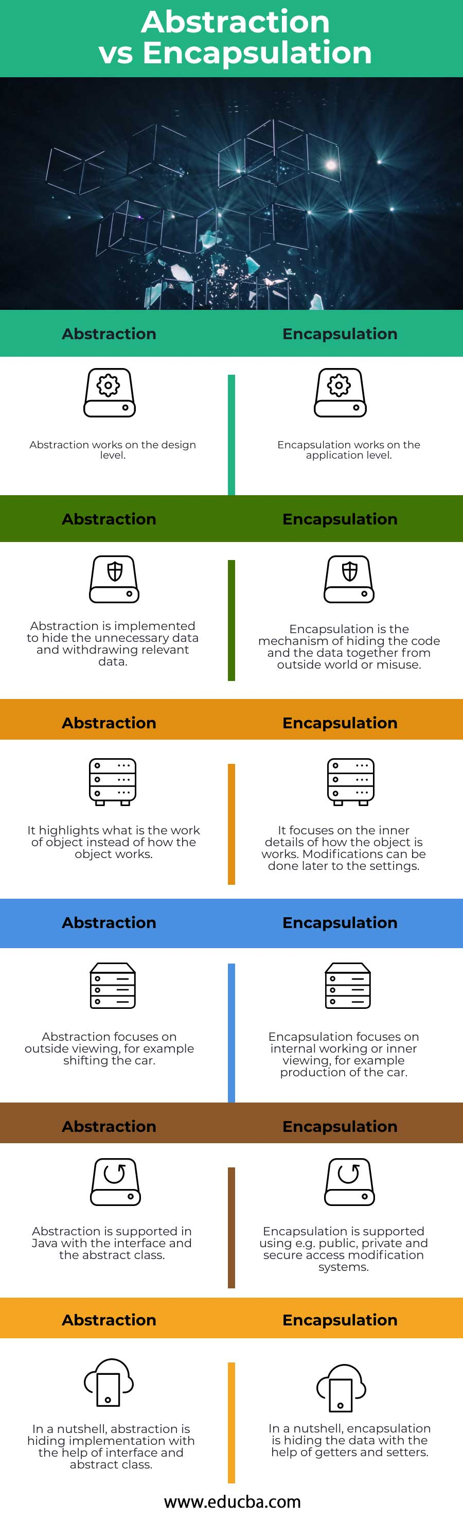 Abstraction-vs-Encapsulation-info