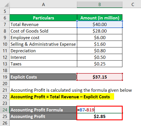 Accounting Profit Formula-2.3
