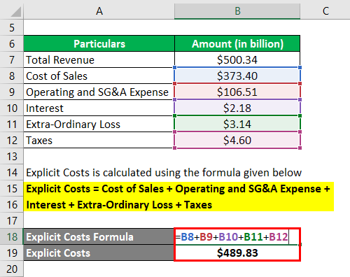 Accounting Profit Formula-3.2