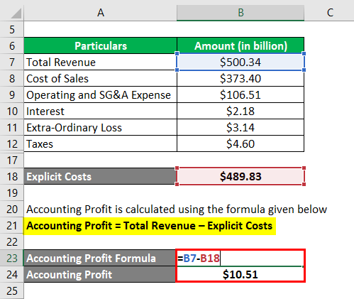 Accounting Profit Formula-3.3
