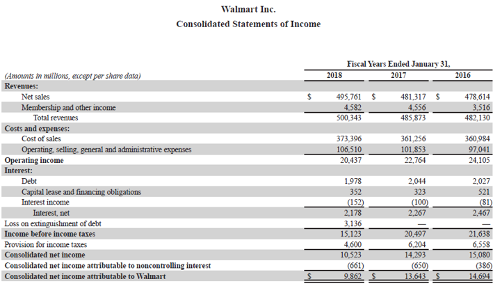 Accounting Profit Formula-3.4