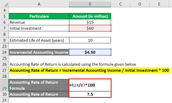 Accounting Rate of Return Formula-1.5