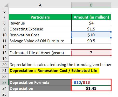Accounting Rate of Return Formula-2.3