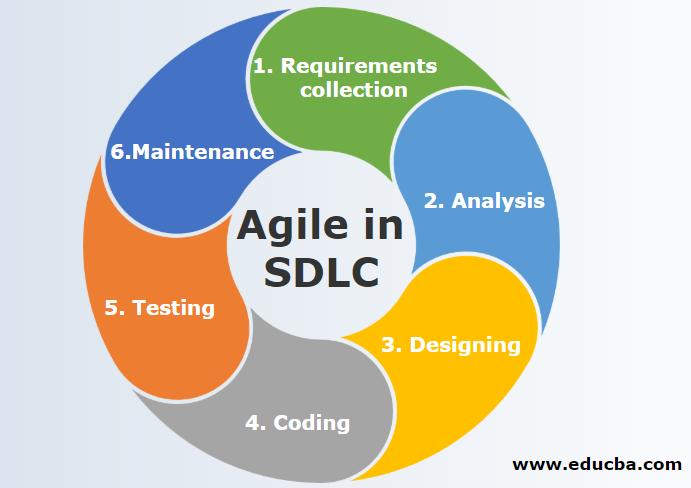 Agile in SDLC