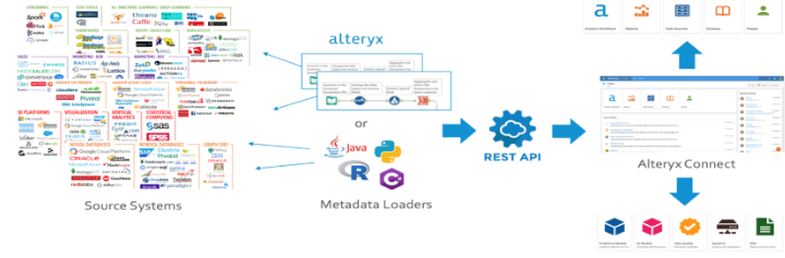 Alteryx analytics