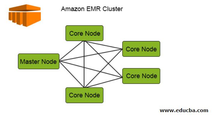 Amazon EMR Cluster